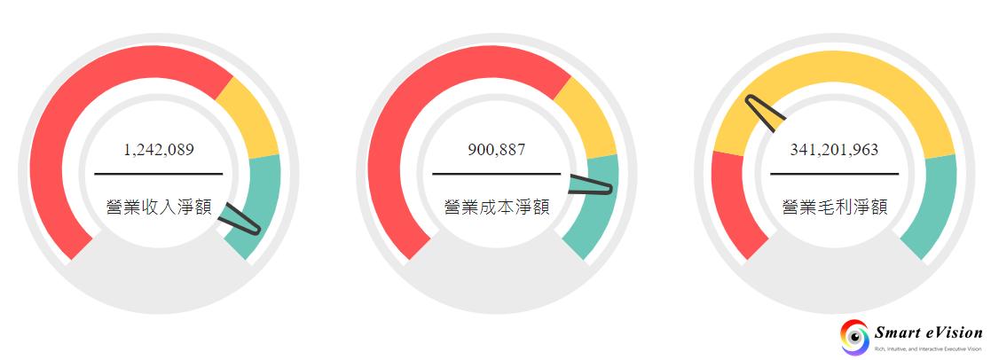 三色儀表板(範例為模擬數據資料)