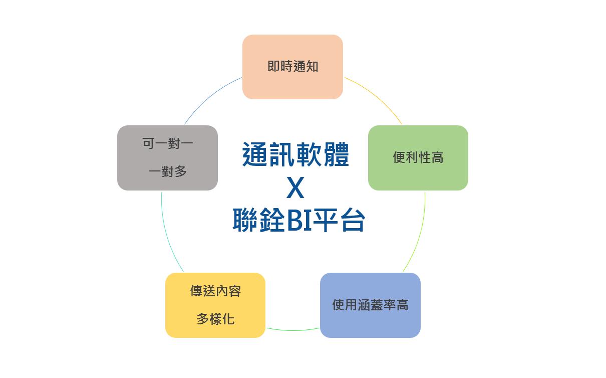 通訊軟體 X 聯銓BI平台:五大優點整理