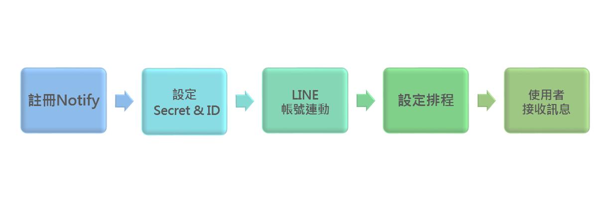 LINE連結聯銓BI平台