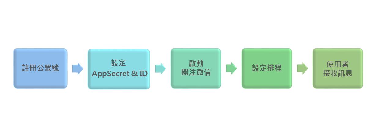 WeChat連結聯銓BI平台
