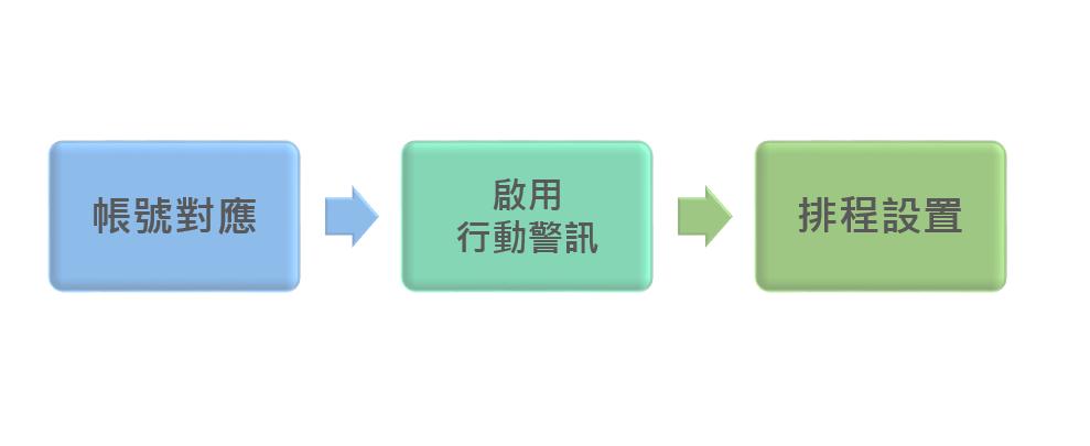 Android APP連結聯銓BI平台