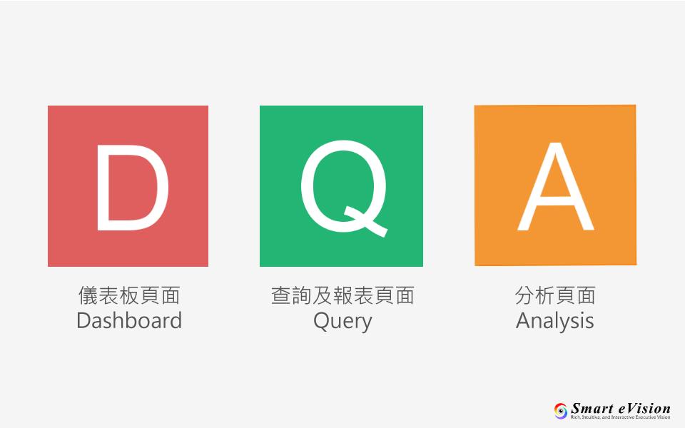 Query、Dashboard、Analysis頁面