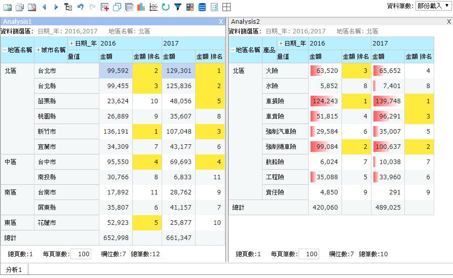 「產險銷售」分析頁面應用範例