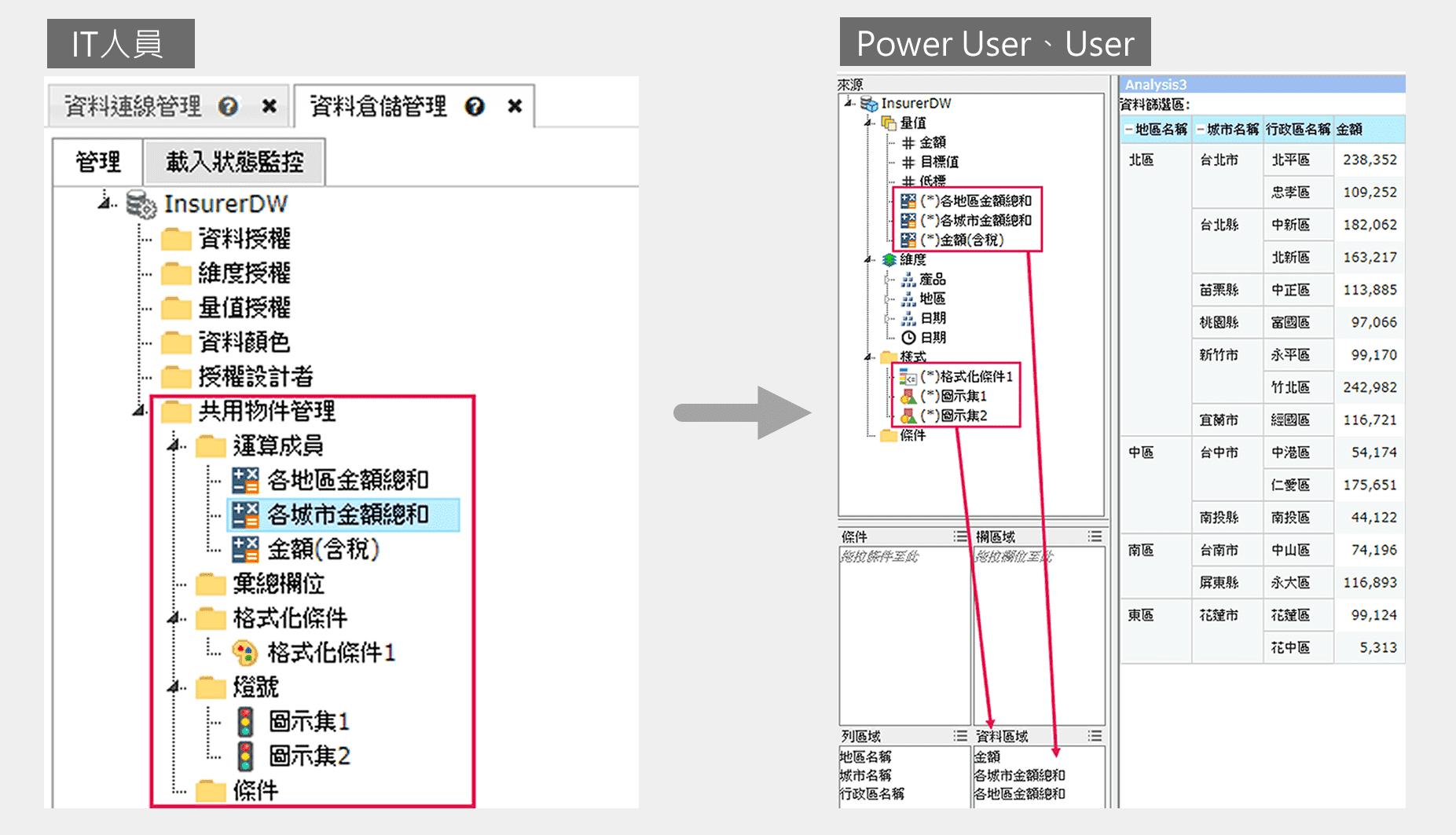 IT準備共用物件(左),Power User、User直接拖拉使用(右)
