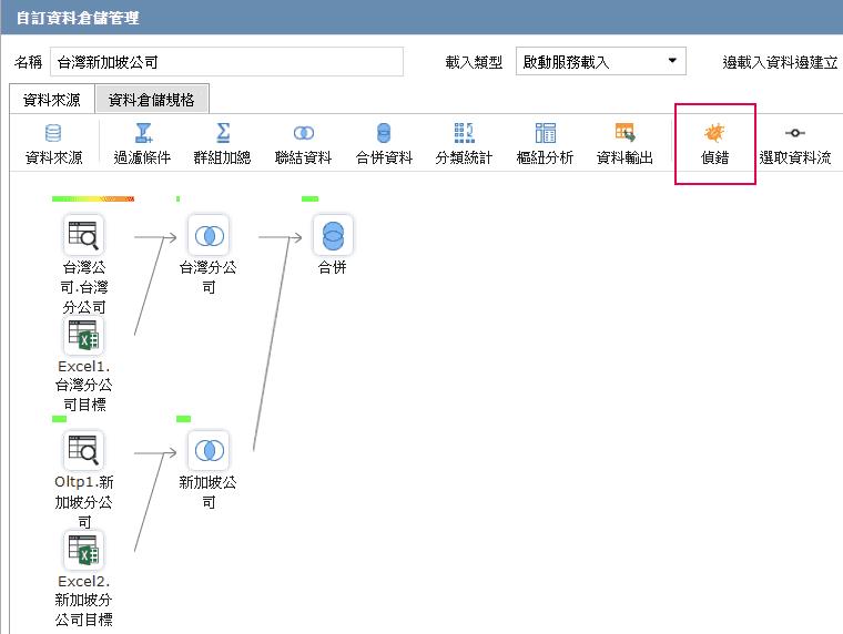 DW的資料流程圖與偵錯功能