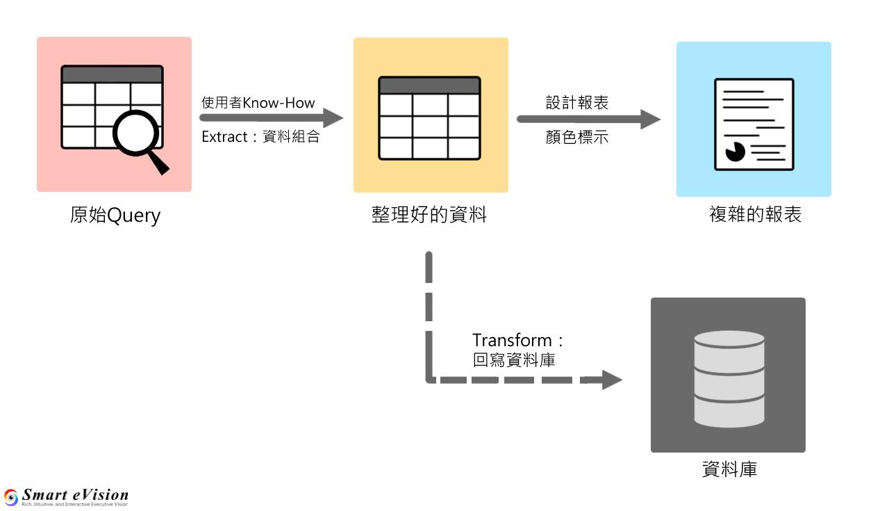 即時BI報表製作流程與資料轉置