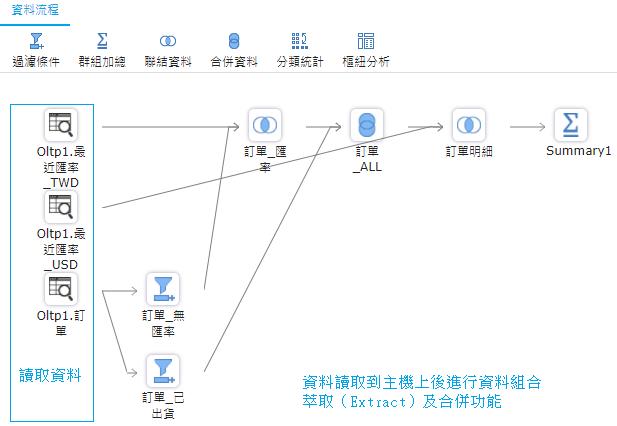 資料組合處理流程,對OLTP資料來源進行整理