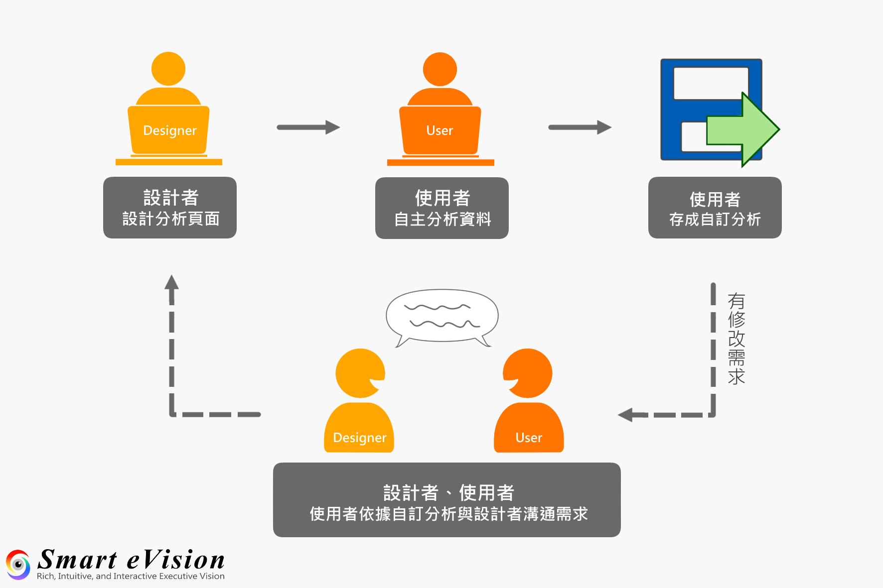分析頁面的設計與使用流程