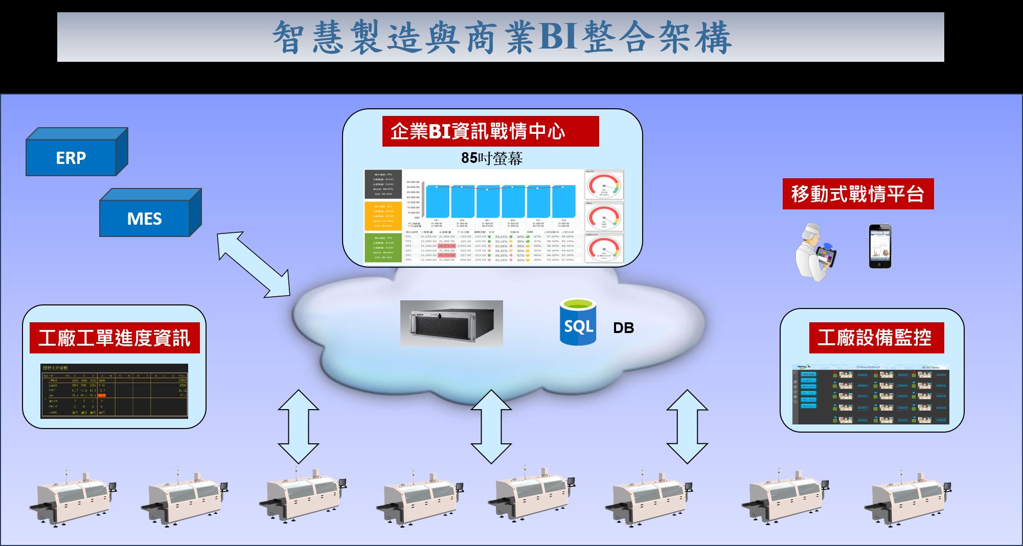 智慧製造工廠監測資料整合的作業流程圖