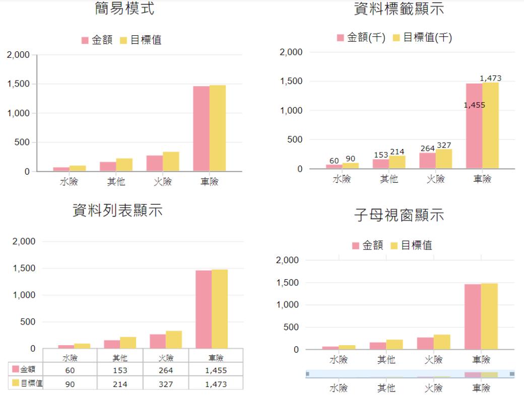 直條圖(視覺化控制項>Chart)
