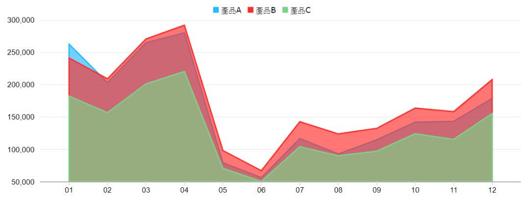 堆疊區域圖(視覺化控制項>Chart)