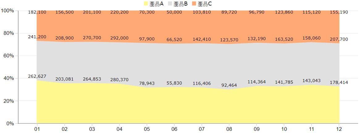 100% 堆疊區域圖(視覺化控制項>Chart)