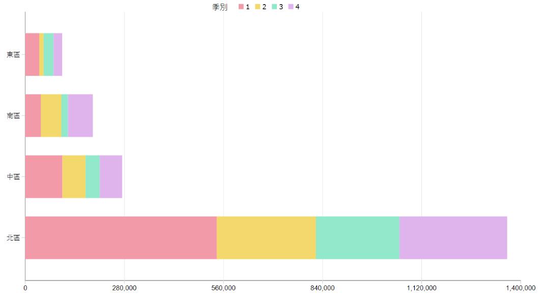 堆疊橫條圖(視覺化控制項>Chart)