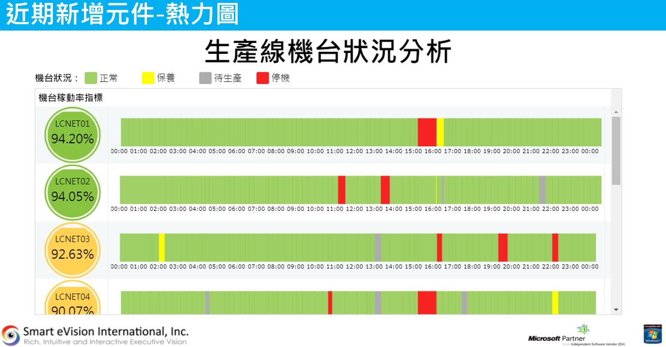 對稱橫條圖(視覺化控制項>Chart)