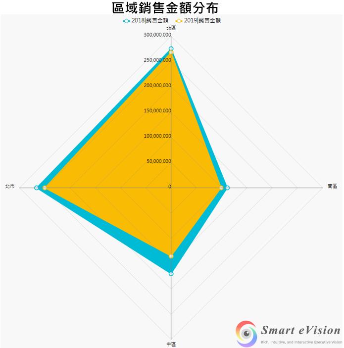 雷達圖 (Chart>雷達圖):