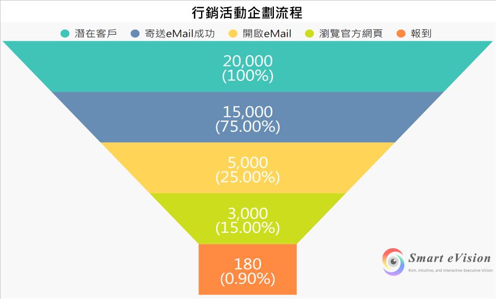 漏斗圖(Chart>漏斗圖):