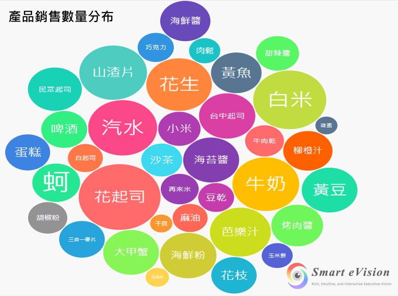 Bubble Cloud(D3控制項>Bubble Cloud)