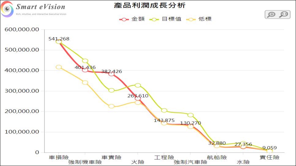 曲線圖(Chart>折線圖>曲線圖)