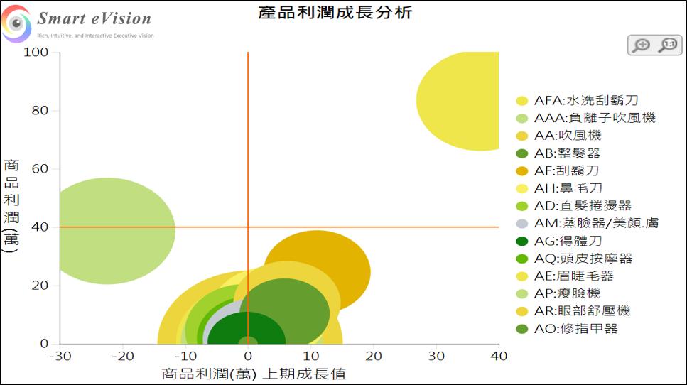 泡泡圖(Chart>泡泡圖)