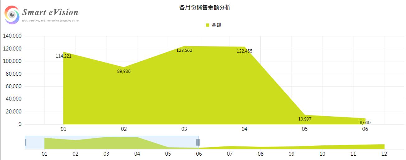 區域圖(視覺化控制項>chart>區域圖)