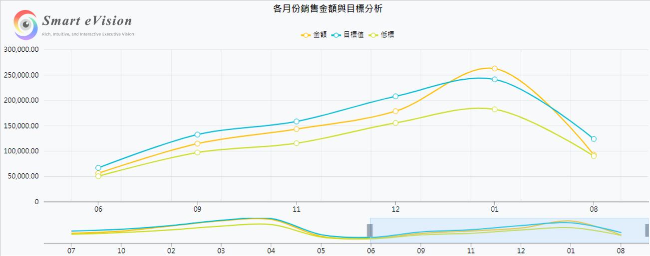 曲線圖(視覺化控制項>Chart>折線圖>曲線圖) :