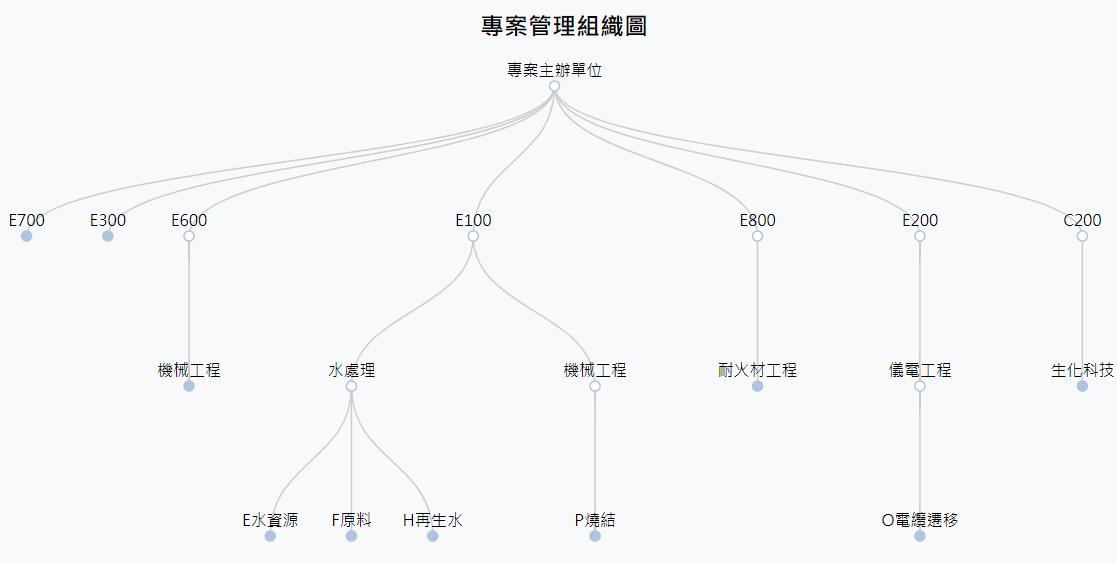 樹狀圖(Tree Diagram )