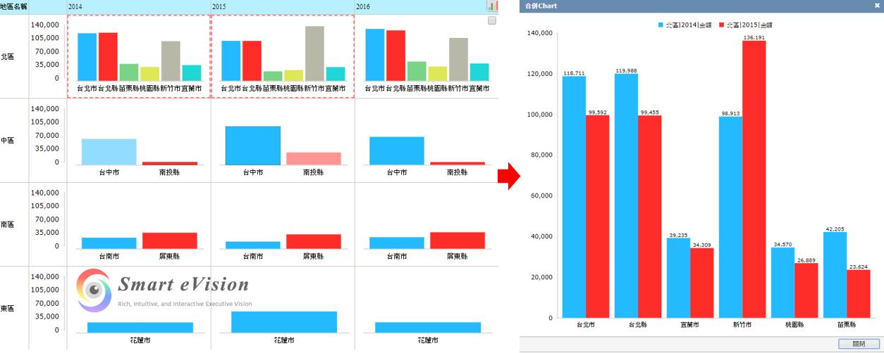 統計圖多群組分析