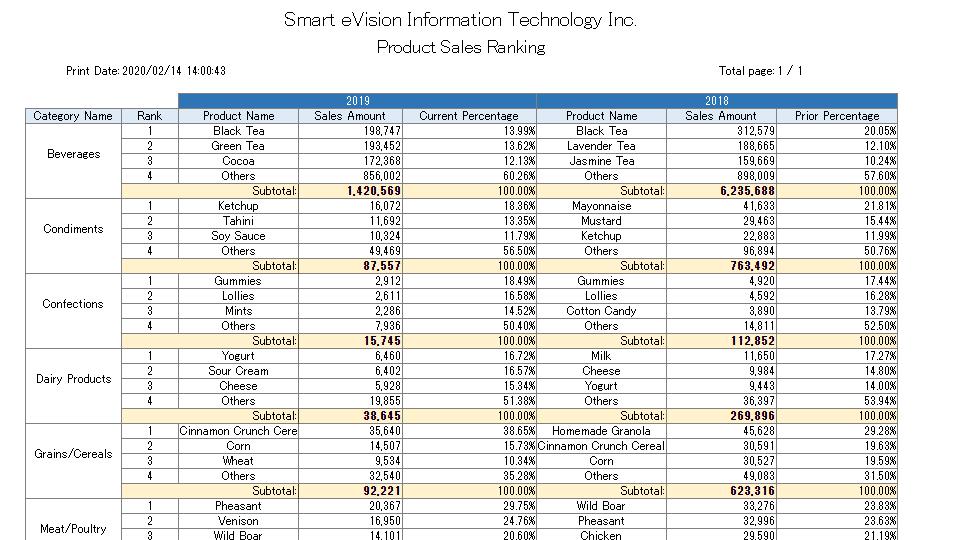 報表範例-各類產品銷售Top3